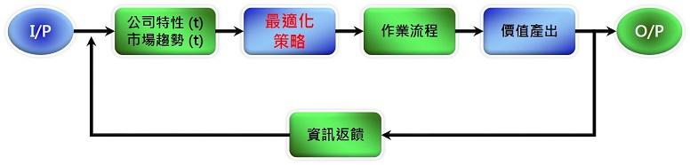 adaptive process