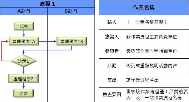 跨部門流程圖