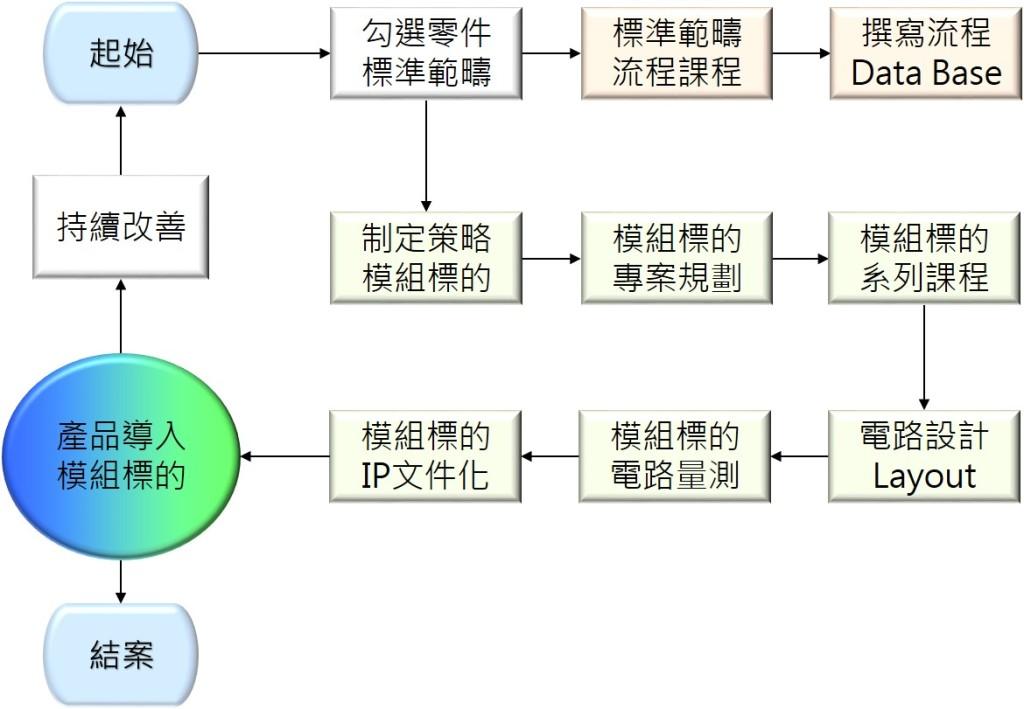 模組標準服務流程