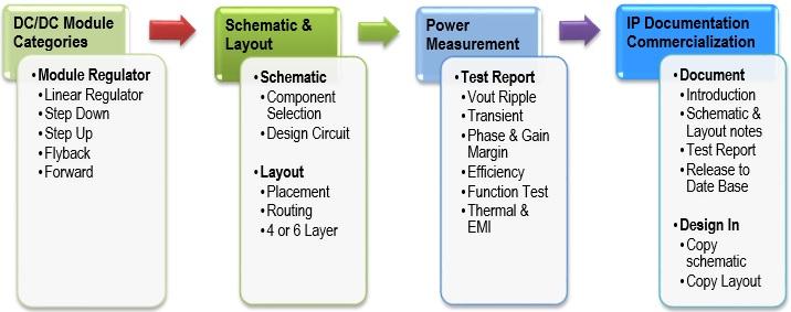 電源模組範例
