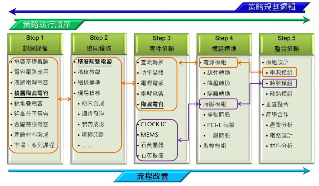 產品規劃及執行關係圖