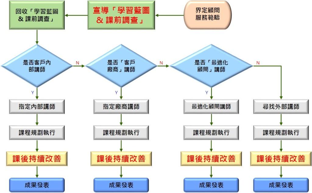 訓練規劃與持續改善關係圖