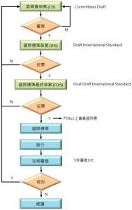 iso standard flow