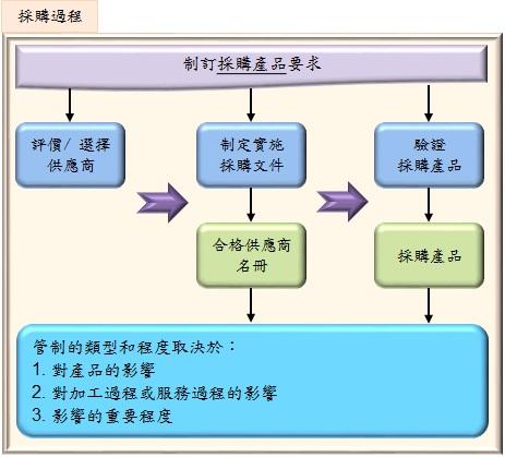 purchasing process (1)