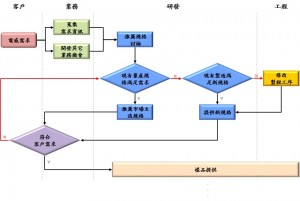 inductor-salse-process