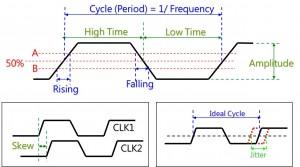 clock parameter