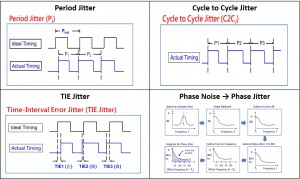jitter measurement type