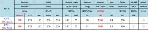 CNR-10D201K and CNR-10V201K parameter