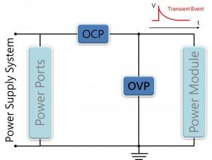 OCP-OVP