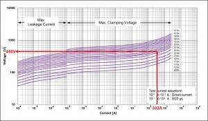 V-I Curves – CNR-10D201K