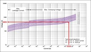 V-I Curves – CNR-10V201K