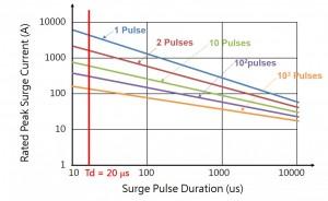 mov-Impulse-life-derating-curve