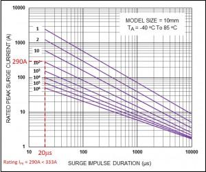 mov-pulse-rating-curves–CNR-10D201K