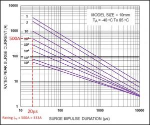 mov-pulse-rating-curves–CNR-10V201K
