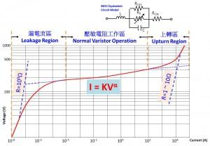 varistor-vi-curve